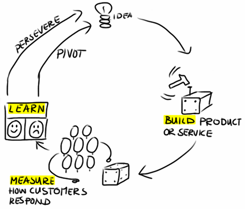 Pivoting the business model