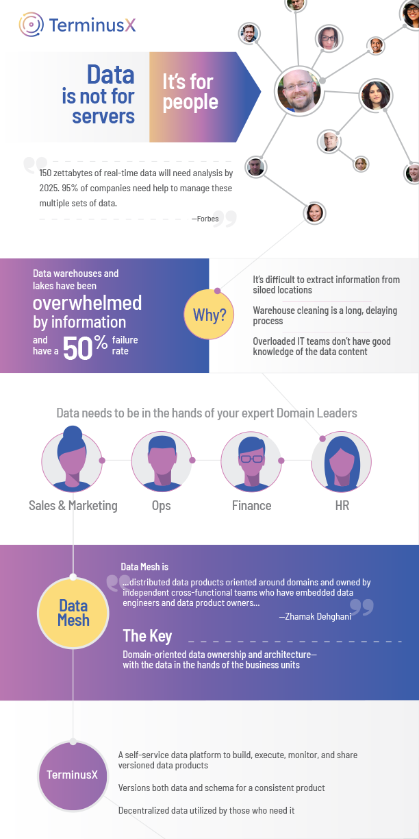terminusx-data-product-builder-infographic-1
